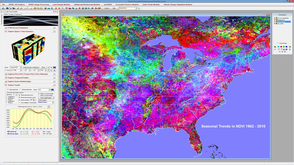 El Earth Trends Modeler (ETM) está especialmente diseñado para el análisis de series temporales de imágenes de observación de la Tierra. En esta ilustración, se analizó una serie de 348 imágenes globales de datos del índice de vegetación NDVI mensual para detectar la presencia de tendencias en la estacionalidad. Los píxeles de color gris (que están casi ausentes) indican una estacionalidad estable. Todos los demás colores representan tendencias. ETM proporciona una leyenda interactiva (abajo a la izquierda) para interpretar la tendencia de cualquier área (el área en el este de Alabama y el oeste de Georgia en este caso). La curva verde representa el comienzo de la serie (1982) mientras que la roja representa el final (2010). El eje X es tiempo y el eje Y es NDVI. Como se puede ver, NDVI generalmente ha aumentado con una bimodalidad creciente. La primavera llega un poco antes (11 días) y el otoño se extiende más tiempo (casi 30 días).